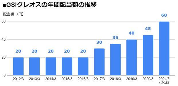 GSIクレオス(8101)の年間配当額の推移