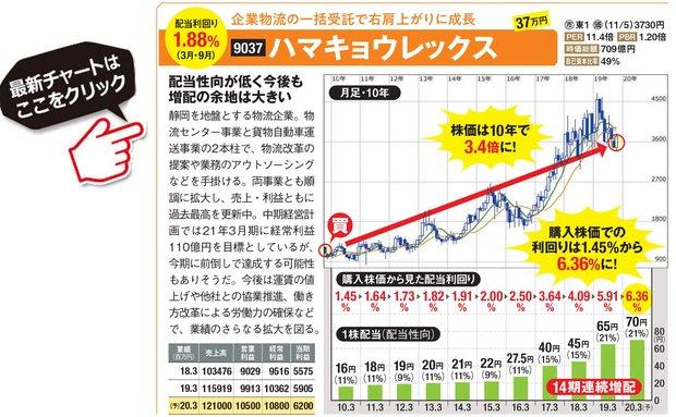 ハマキョウレックスの最新株価はこちら!