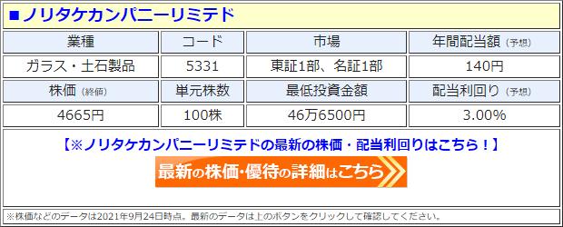 ノリタケカンパニーリミテド(5331)の株価