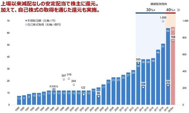 キリンホールディングスの年間配当額の推移
