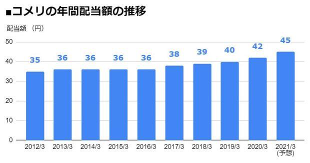 コメリ(8218)の年間配当額の推移