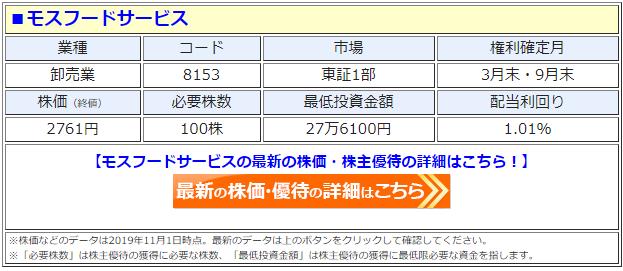 モスフードサービス(8153)の株価