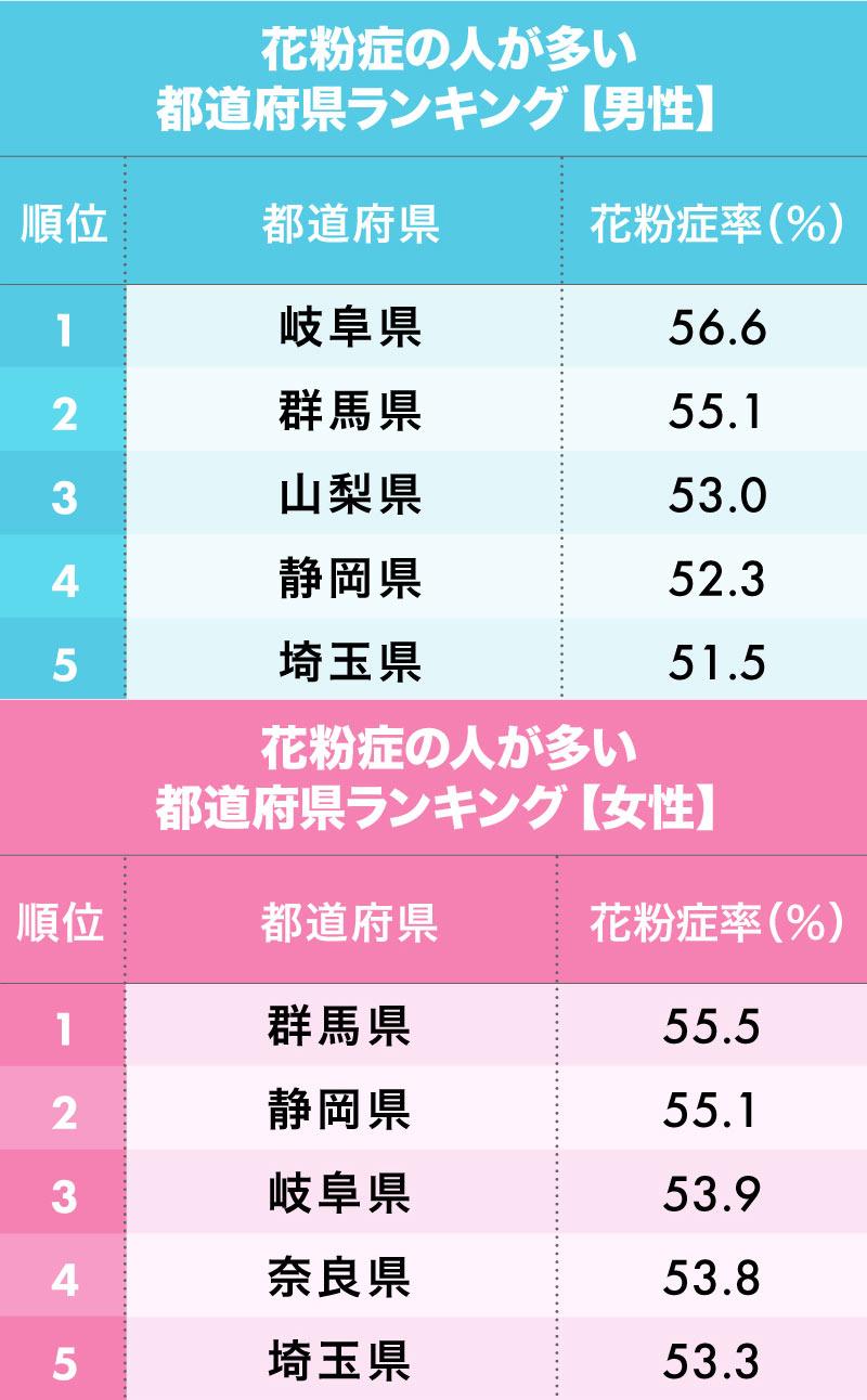 花粉症の人が多い都道府県ランキング【男性版】【女性版】1~5位