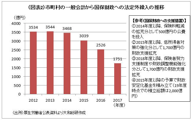 (図表2)市町村の一般会計から国保財政への法定外繰入の推移
