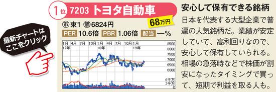 トヨタ自動車の最新株価はこちら!