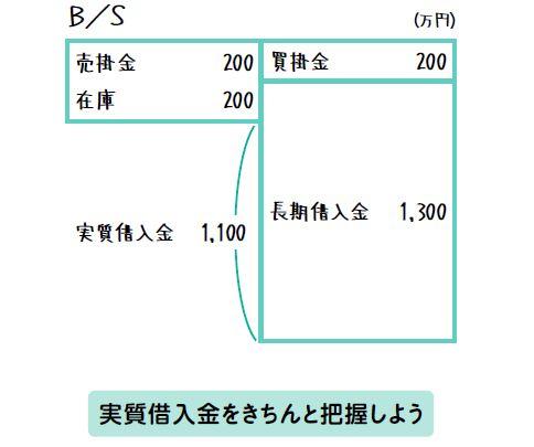 財務諸表は三角でわかる