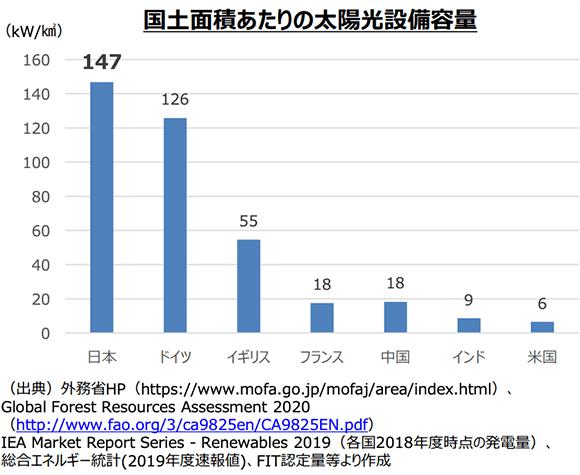 国土面積あたりの太陽光設備容量グラフ