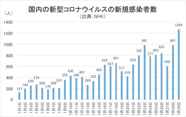 国内の新型コロナウイルスの新規感染者数グラフ