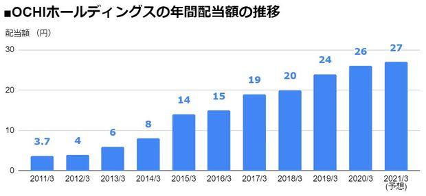 OCHIホールディングス(3166)の年間配当額の推移