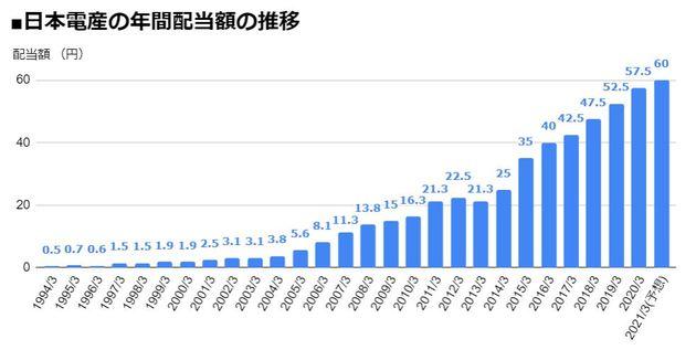 日本電産(6594)の年間配当額の推移