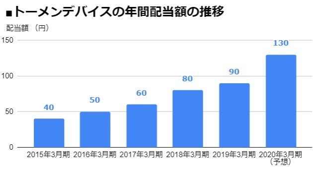 トーメンデバイス(2737)の年間配当額の推移