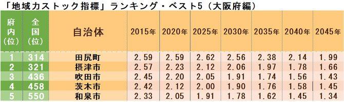 「地域力ストック指標」ランキング・ベスト5(大阪府編)