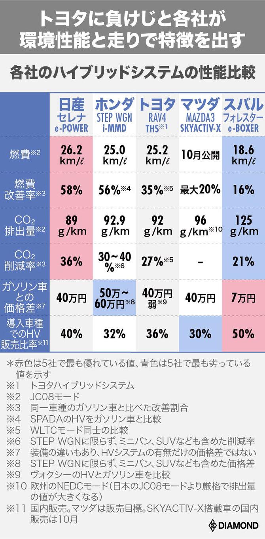 エンジン#5 各社のハイブリッドシステムの性能比較