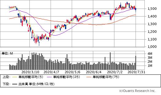 チャート アマゾン 株価