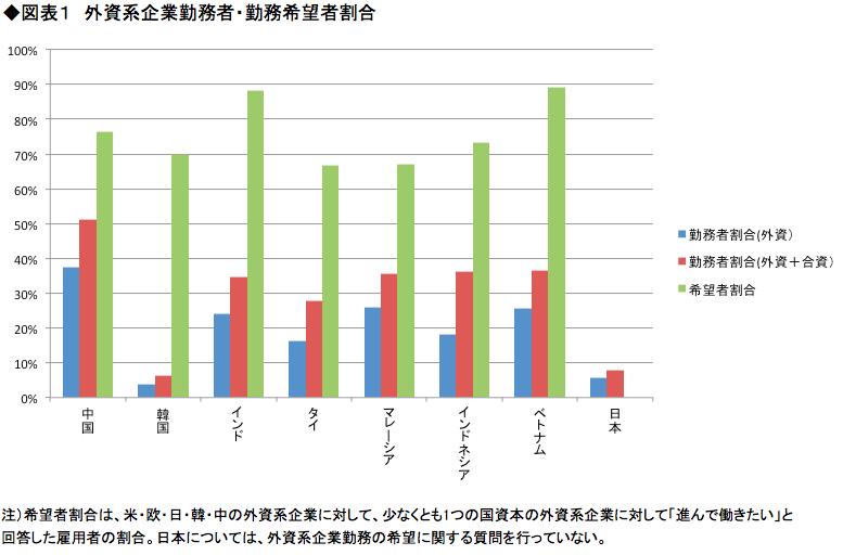 """【「アジアの""""働く""""を解析する」第4回】 <br />意外に多い!東南アジアの日本企業で働きたい人 <br />彼らを上手に活用するための現地駐在員の役割とは"""