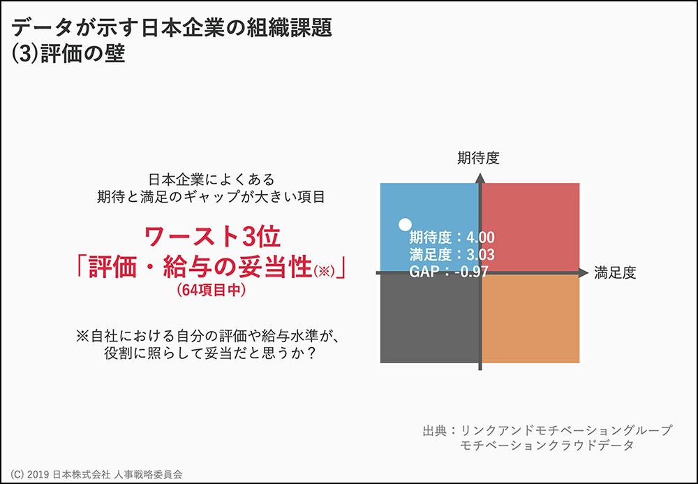 残業が減っても社員の意欲が高まらない日本企業の悩み