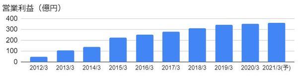 全国保証(7164)の営業利益の推移