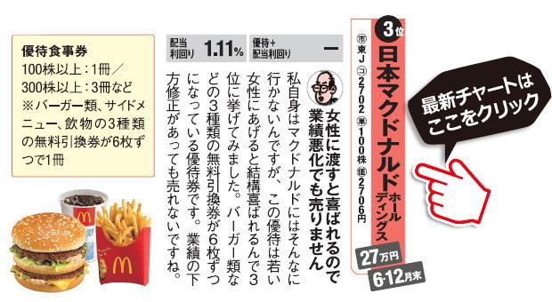 桐谷さんチョイスの株主優待!日本マクドナルドホールディングス(2702)は若い女性に渡すと喜ばれるのが特徴。日本マクドナルドホールディングス(2702)の最新株価チャートはこちら!(SBI証券の株価チャート画面に遷移します)