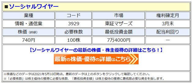ソーシャルワイヤーの最新株価はこちら!