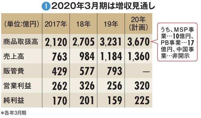 図1:2020年3月期は増収見通し