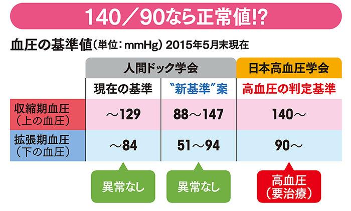 結局、治療すべきか否か <br />高血圧の新基準値騒動の顛末