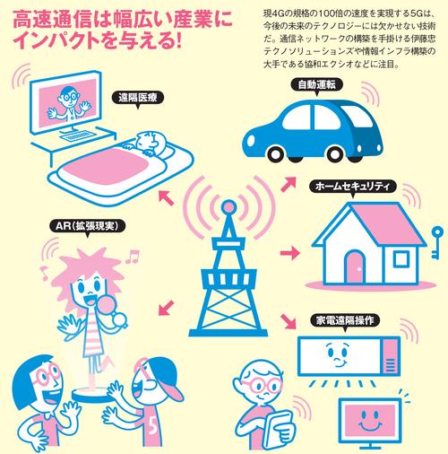 5G(高速通信)は幅広い産業にインパクトを与える!