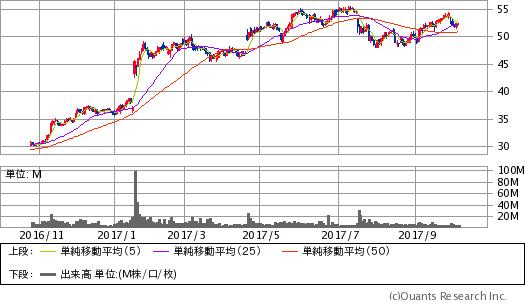 CSX(CSX)チャート/日足・1年