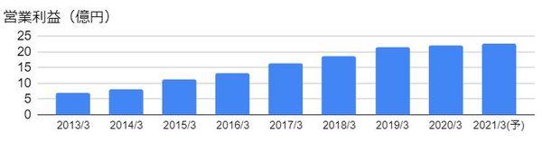 TDCソフト(4687)の営業利益の推移