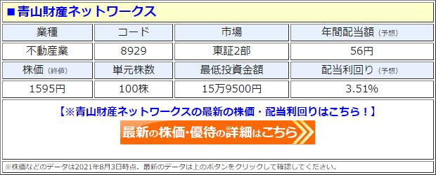 青山財産ネットワークス(8929)の株価