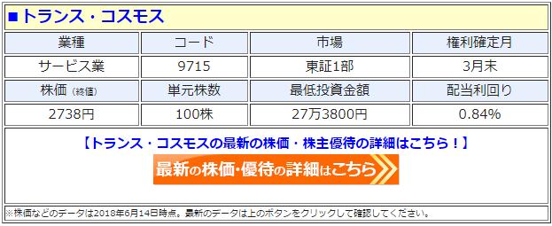 トランス・コスモス(9715)の最新の株価