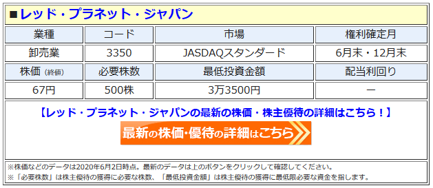 レッド・プラネット・ジャパンの最新株価はこちら!