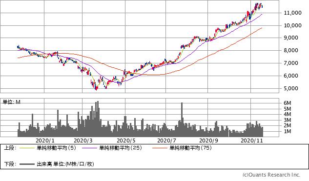 日本電産(6594)チャート/日足・1年