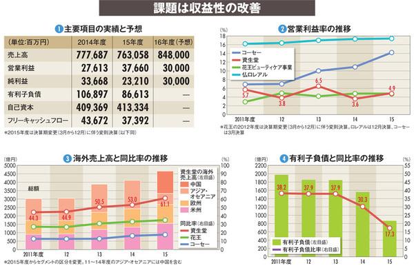 """【資生堂】""""守りの改革""""も最終年度へ 投資加速で収益力改善を急ぐ"""
