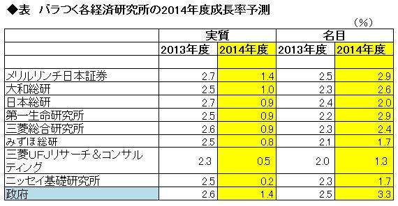 【論点1】日本経済 <br />大きく分かれた成長率予想 <br />アベノミクスの真価が明らかに
