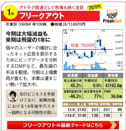 IPO期待の株銘柄1位!アドテク関連として市場も熱く注目!「フリークアウト」の最新株価チャートはこちら!