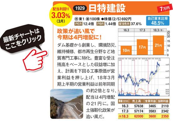 日特建設の最新株価はこちら!