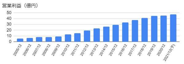 アークランドサービスホールディングス(3085)の営業利益の推移