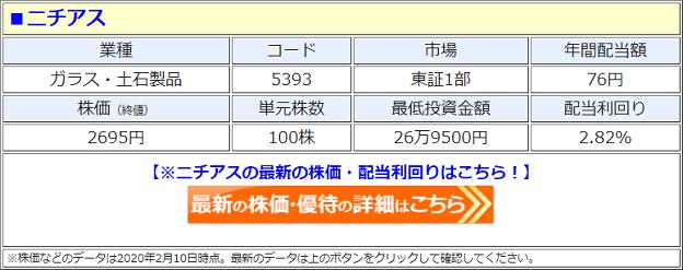 ニチアス(5393)の株価