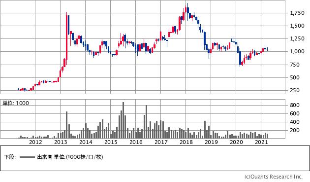 ヨシコン(5280)の株価チャート