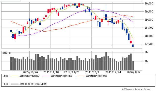 Ana 株価 チャート