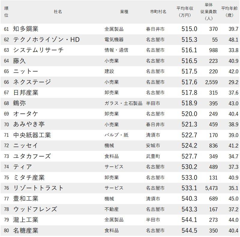 図表:愛知県で年収が低い会社【61位~80位】