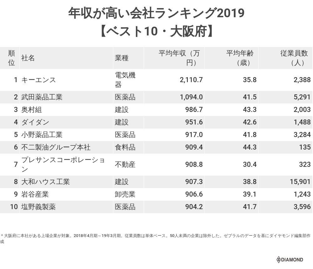 年収が高い会社ランキング2019【大阪府・トップ10】