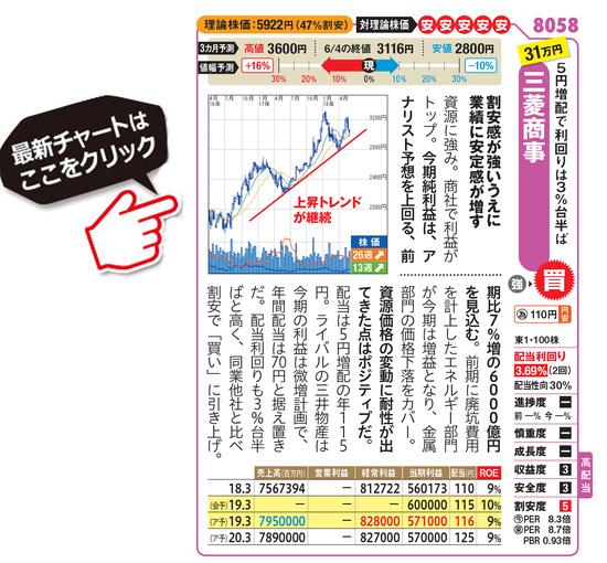 三菱商事の最新株価はこちら!