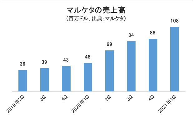 四半期売上高の推移・グラフ