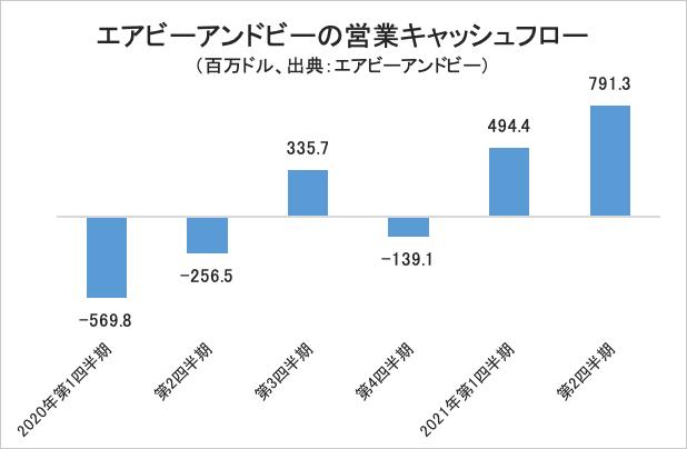 エアビーアンドビーの営業キャッシュフロー・グラフ
