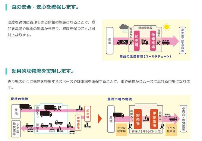 東京都がアピールする豊洲市場のメリット