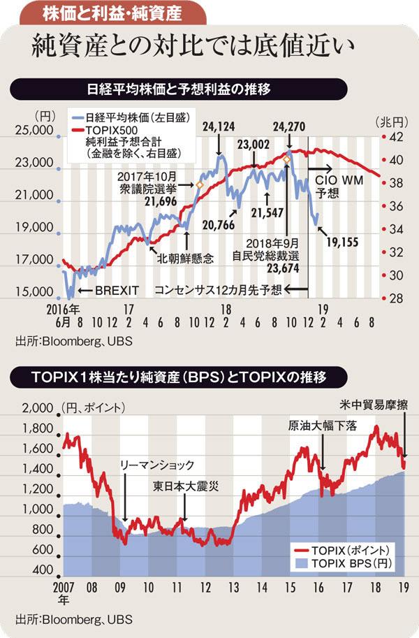 日経平均株価と予想利益の推移、TOPIX1株当たり純資産とTOPIXの推移