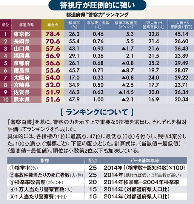 """都道府県""""警察力""""ランキング・ベスト10!<br />実績に人員や予算も加味して総合判断"""