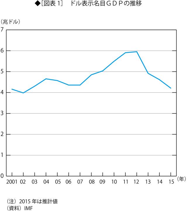 ドル建てでは利益減、しかし株価は上昇の不思議
