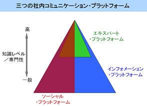 """三菱東京UFJ銀とIBMに共通する<br />""""従業員を動かす社内情報流""""の作り方"""